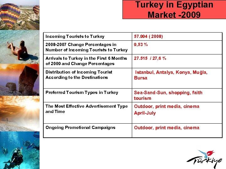 Turkey in Egyptian Market -2009 Incoming Tourists to Turkey 57. 994 ( 2008) 2008