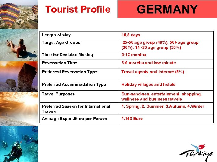 Tourist Profile GERMANY Length of stay 10, 8 days Target Age Groups 25 -50