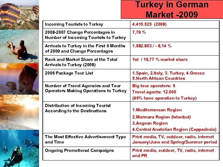 Turkey in German Market -2009 Incoming Tourists to Turkey 4. 415. 525 (2008) 2008