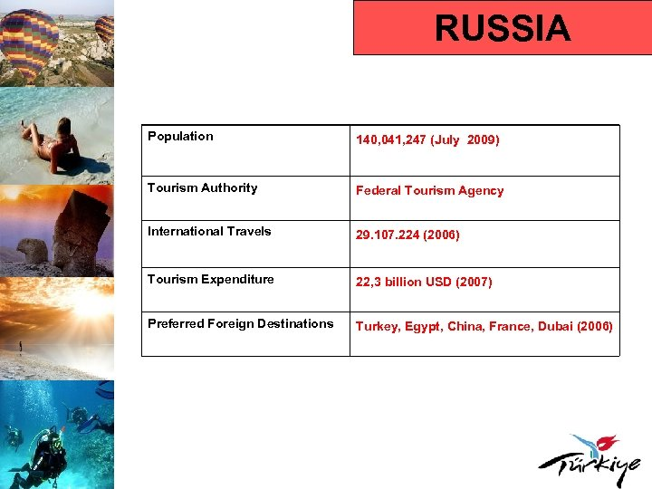 RUSSIA Population 140, 041, 247 (July 2009) Tourism Authority Federal Tourism Agency International Travels