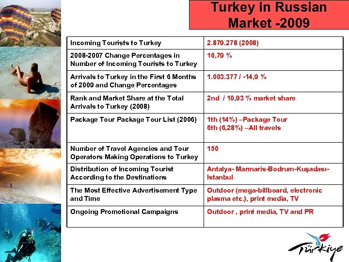 Turkey in Russian Market -2009 Incoming Tourists to Turkey 2. 879. 278 (2008) 2008