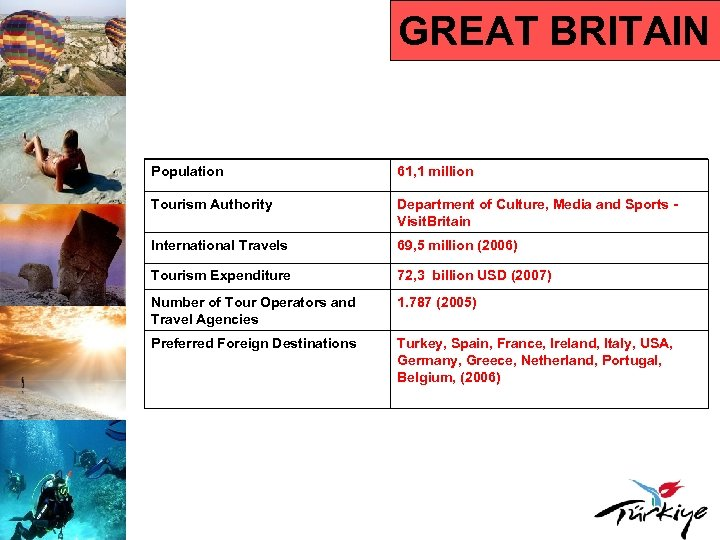 GREAT BRITAIN Population 61, 1 million Tourism Authority Department of Culture, Media and Sports