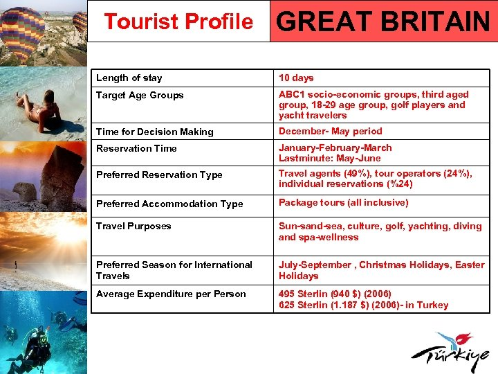 Tourist Profile GREAT BRITAIN Length of stay 10 days Target Age Groups ABC 1