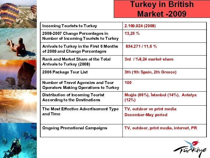 Turkey in British Market -2009 Incoming Tourists to Turkey 2. 169. 924 (2008) 2008