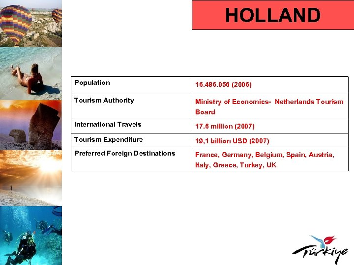HOLLAND Population 16. 486. 056 (2006) Tourism Authority Ministry of Economics- Netherlands Tourism Board