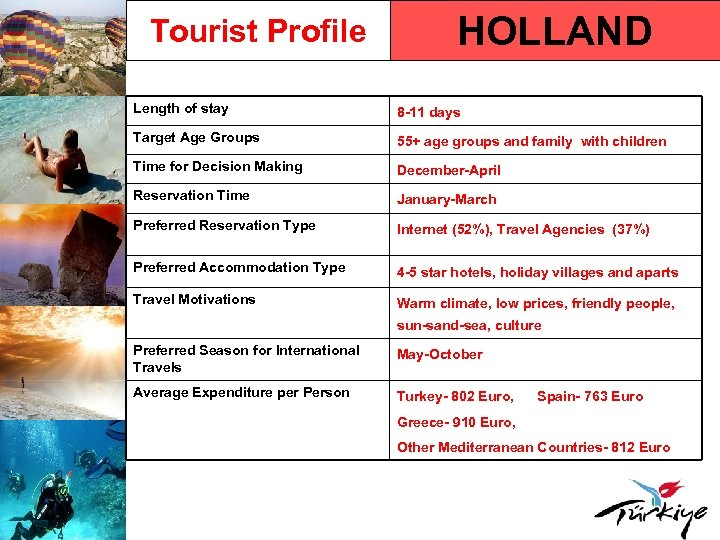 Tourist Profile HOLLAND Length of stay 8 -11 days Target Age Groups 55+ age