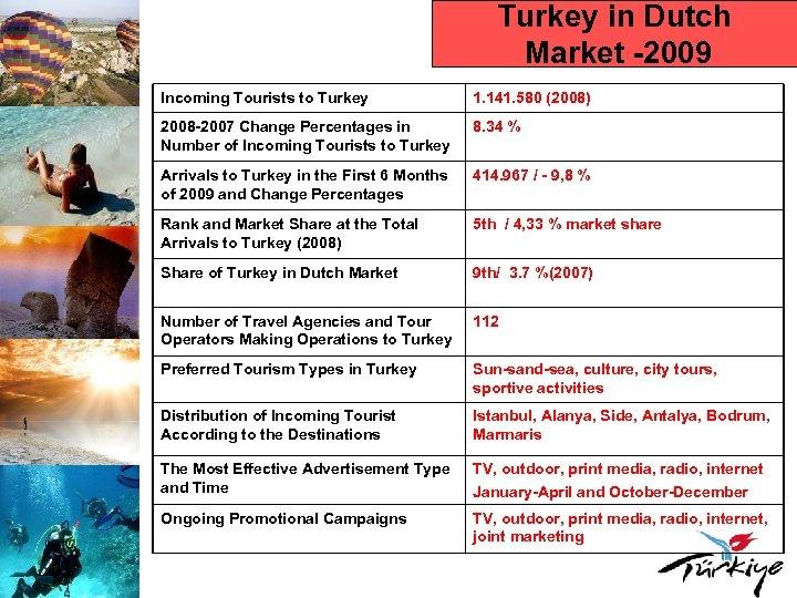 Turkey in Dutch Market -2009 Incoming Tourists to Turkey 1. 141. 580 (2008) 2008