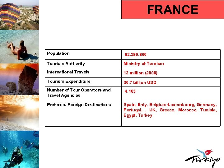 FRANCE Population 62. 380. 800 Tourism Authority Ministry of Tourism International Travels 13 million