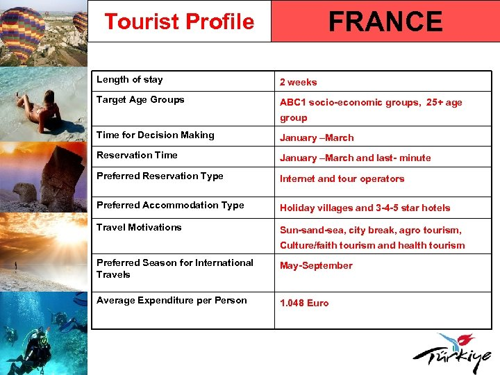 FRANCE Tourist Profile Length of stay 2 weeks Target Age Groups ABC 1 socio-economic