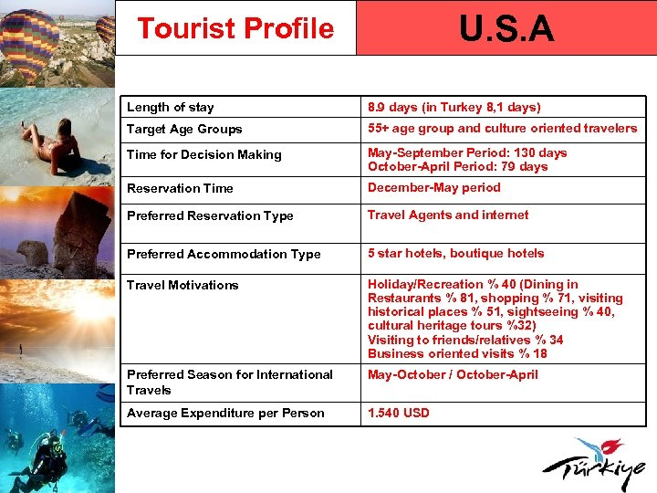 U. S. A Tourist Profile Length of stay 8. 9 days (in Turkey 8,