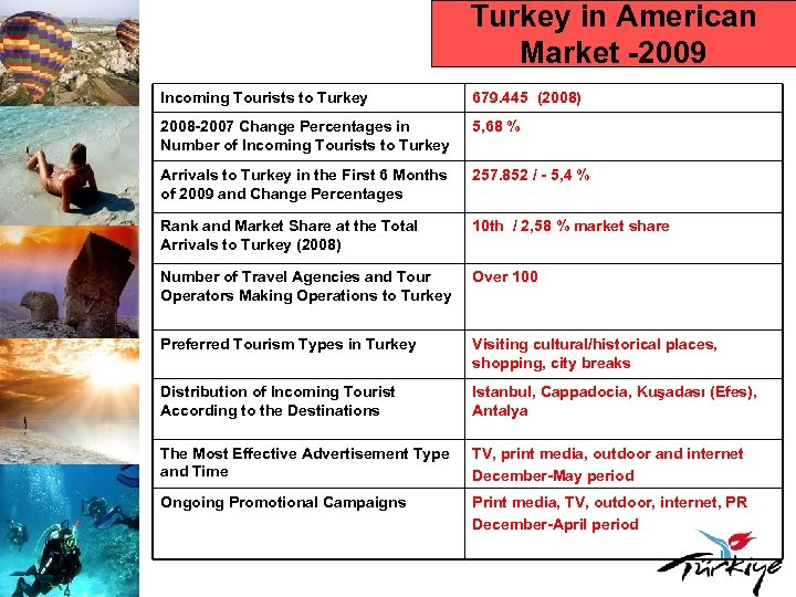 Turkey in American Market -2009 Incoming Tourists to Turkey 679. 445 (2008) 2008 -2007