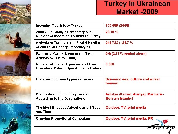Turkey in Ukrainean Market -2009 Incoming Tourists to Turkey 730. 689 (2008) 2008 -2007