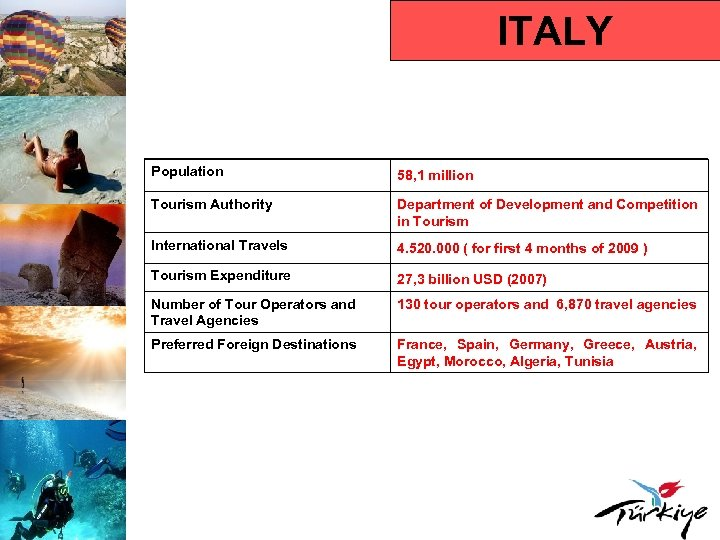 ITALY Population 58, 1 million Tourism Authority Department of Development and Competition in Tourism