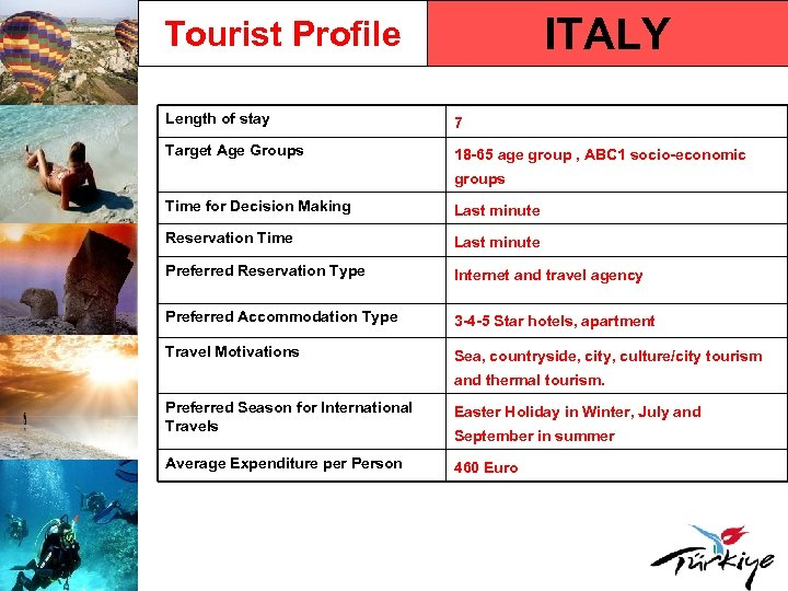 ITALY Tourist Profile Length of stay 7 Target Age Groups 18 -65 age group