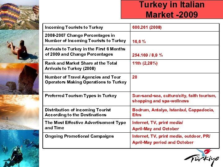 Turkey in Italian Market -2009 Incoming Tourists to Turkey 600. 261 (2008) 2008 -2007