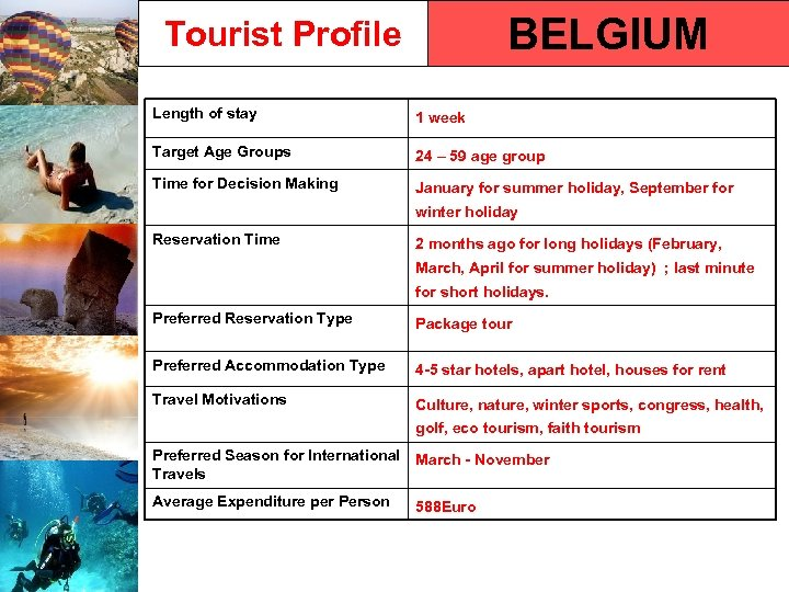 BELGIUM Tourist Profile Length of stay 1 week Target Age Groups 24 – 59