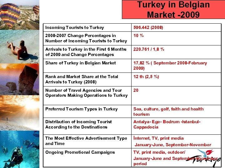 Turkey in Belgian Market -2009 Incoming Tourists to Turkey 596. 442 (2008) 2008 -2007