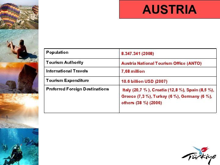 AUSTRIA Population 8. 347. 341 (2008) Tourism Authority Austria National Tourism Office (ANTO) International
