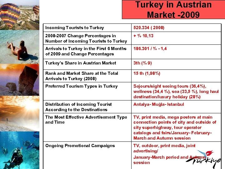 Turkey in Austrian Market -2009 Incoming Tourists to Turkey 520. 334 ( 2008) 2008