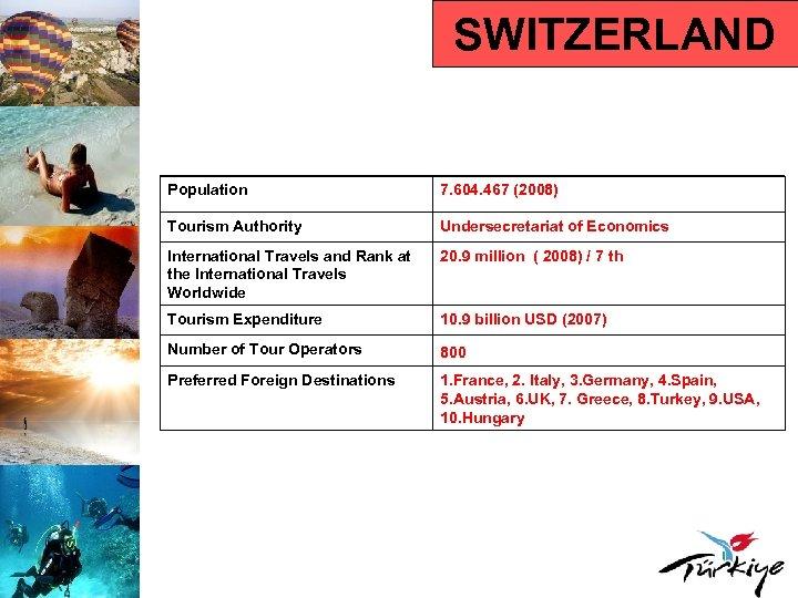 SWITZERLAND Population 7. 604. 467 (2008) Tourism Authority Undersecretariat of Economics International Travels and