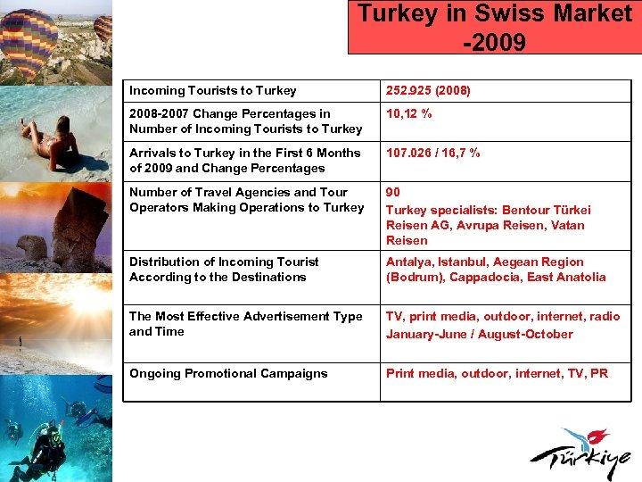 Turkey in Swiss Market -2009 Incoming Tourists to Turkey 252. 925 (2008) 2008 -2007