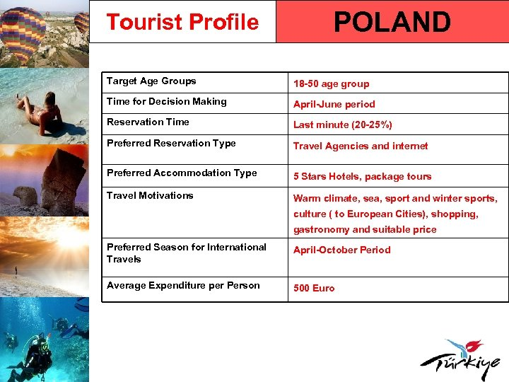 Tourist Profile POLAND Target Age Groups 18 -50 age group Time for Decision Making