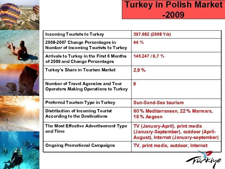 Turkey in Polish Market -2009 Incoming Tourists to Turkey 397. 682 (2008 Yılı) 2008