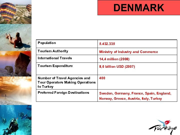 DENMARK Population 5. 432. 335 Tourism Authority Ministry of Industry and Commerce International Travels