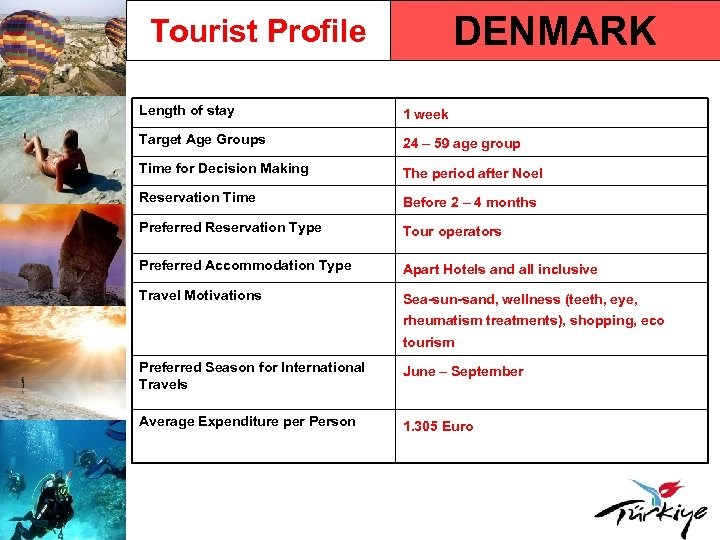 DENMARK Tourist Profile Length of stay 1 week Target Age Groups 24 – 59