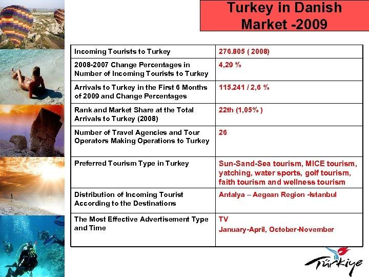 Turkey in Danish Market -2009 Incoming Tourists to Turkey 276. 805 ( 2008) 2008