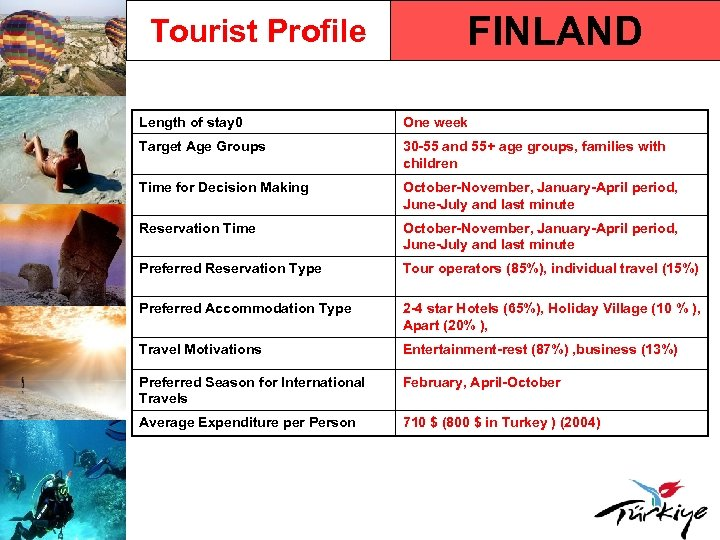 Tourist Profile FINLAND Length of stay 0 One week Target Age Groups 30 -55
