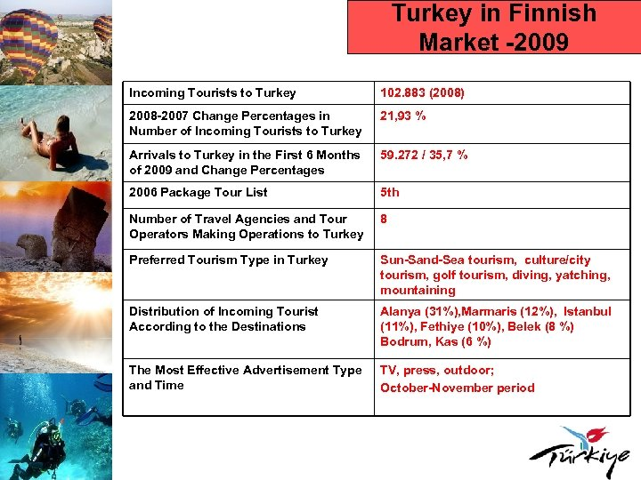 Turkey in Finnish Market -2009 Incoming Tourists to Turkey 102. 883 (2008) 2008 -2007