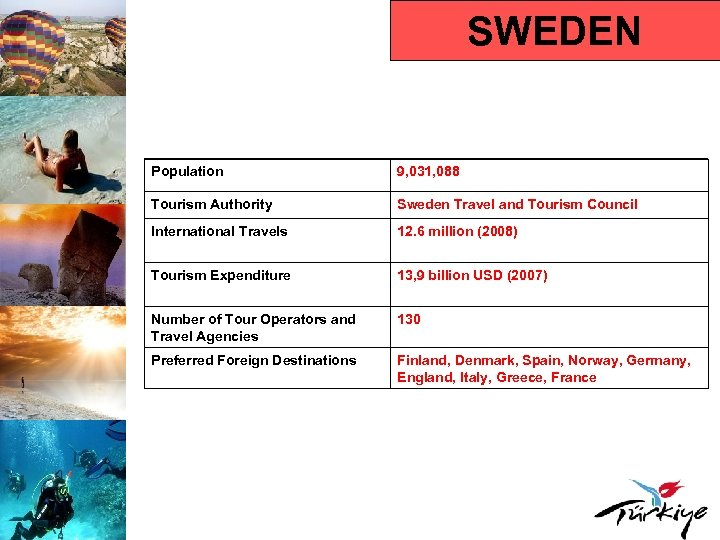 SWEDEN Population 9, 031, 088 Tourism Authority Sweden Travel and Tourism Council International Travels