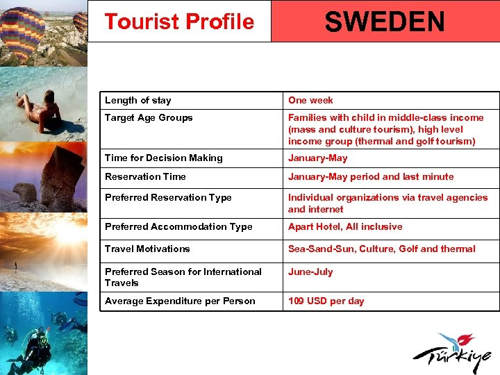 Tourist Profile SWEDEN Length of stay One week Target Age Groups Families with child