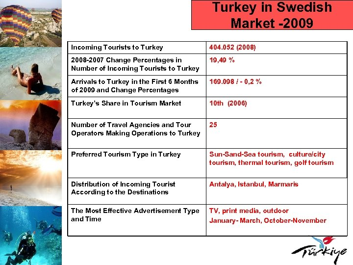 Turkey in Swedish Market -2009 Incoming Tourists to Turkey 404. 052 (2008) 2008 -2007