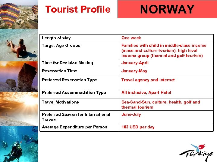 Tourist Profile NORWAY Length of stay One week Target Age Groups Families with child