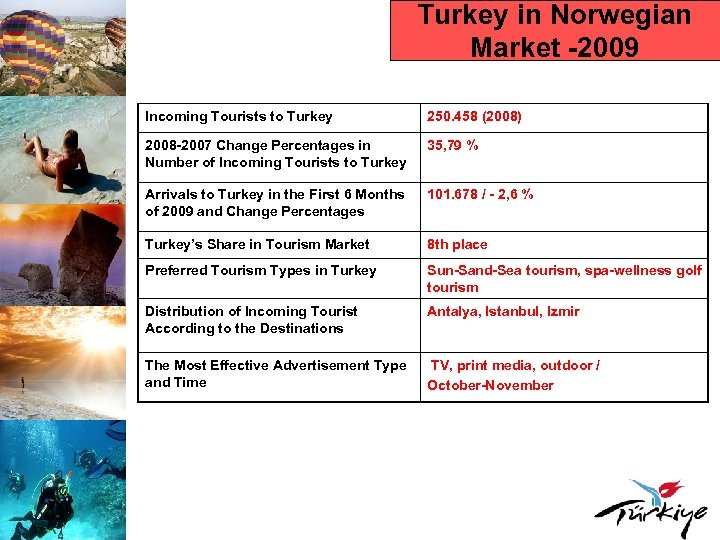 Turkey in Norwegian Market -2009 Incoming Tourists to Turkey 250. 458 (2008) 2008 -2007