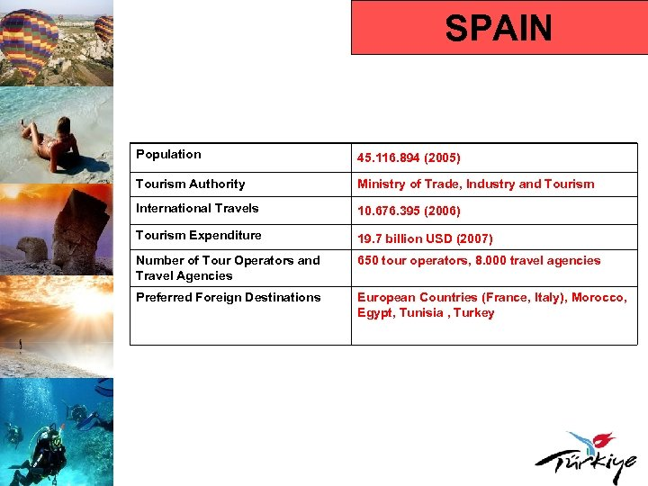SPAIN Population 45. 116. 894 (2005) Tourism Authority Ministry of Trade, Industry and Tourism