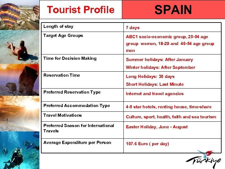 SPAIN Tourist Profile Length of stay 7 days Target Age Groups ABC 1 socio-economic