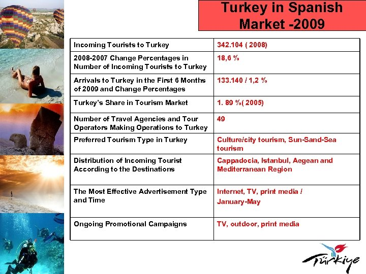 Turkey in Spanish Market -2009 Incoming Tourists to Turkey 342. 104 ( 2008) 2008