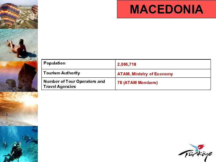 MACEDONIA Population 2, 066, 718 Tourism Authority ATAM, Ministry of Economy Number of Tour
