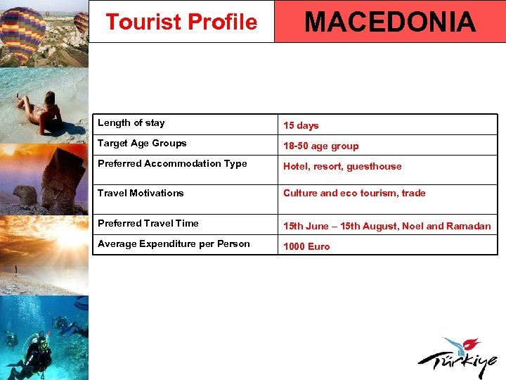 Tourist Profile MACEDONIA Length of stay 15 days Target Age Groups 18 -50 age