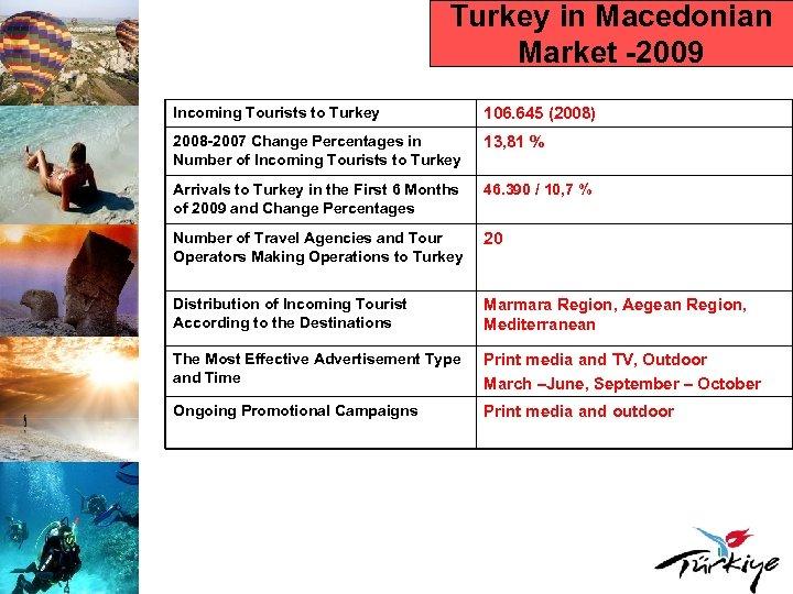 Turkey in Macedonian Market -2009 Incoming Tourists to Turkey 106. 645 (2008) 2008 -2007