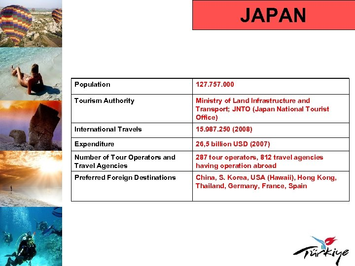 JAPAN Population 127. 757. 000 Tourism Authority Ministry of Land Infrastructure and Transport; JNTO