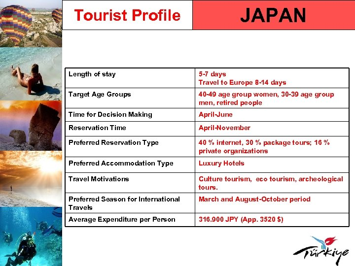 JAPAN Tourist Profile Length of stay 5 -7 days Travel to Europe 8 -14