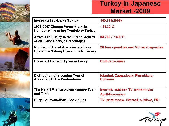 Turkey in Japanese Market -2009 Incoming Tourists to Turkey 149. 731(2008) 2008 -2007 Change