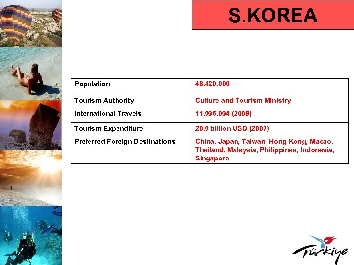 S. KOREA Population 48. 420. 000 Tourism Authority Culture and Tourism Ministry International Travels