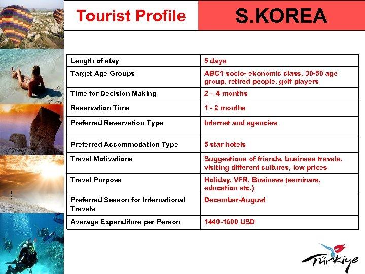 S. KOREA Tourist Profile Length of stay 5 days Target Age Groups ABC 1