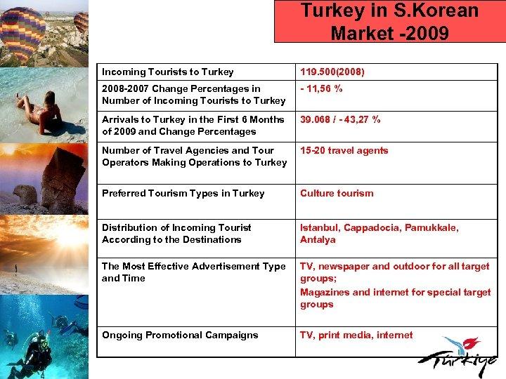 Turkey in S. Korean Market -2009 Incoming Tourists to Turkey 119. 500(2008) 2008 -2007