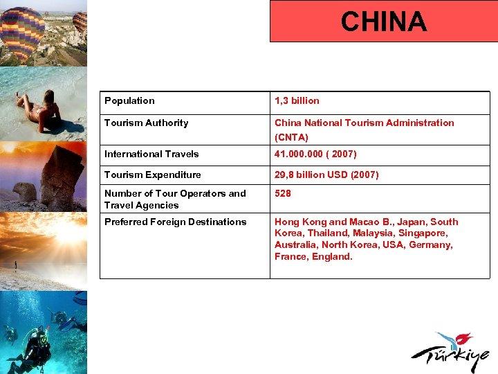 CHINA Population 1, 3 billion Tourism Authority China National Tourism Administration (CNTA) International Travels